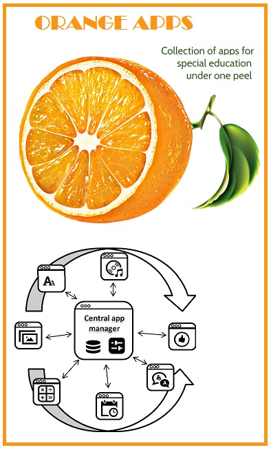 Orange apps: all apps under one peel