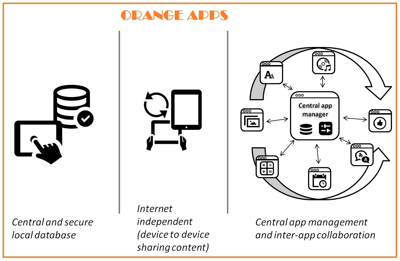 Orange apps: main advanteges