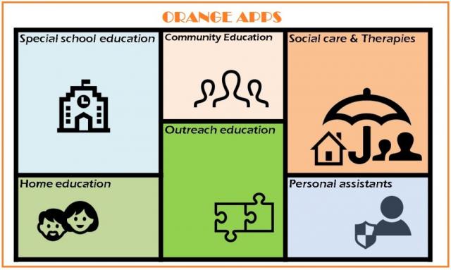 Orange Apps: wide application